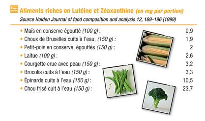 aliments-riches-en-luteine
