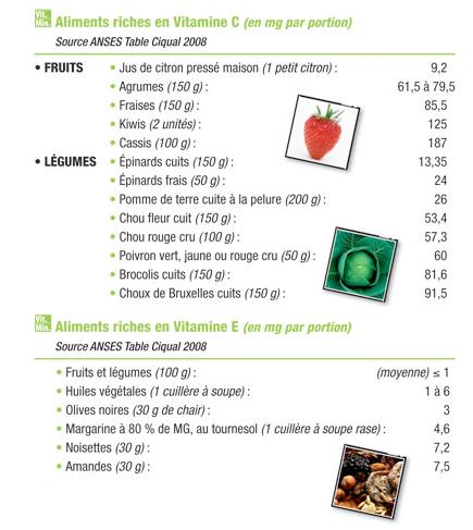 role de la vitamine